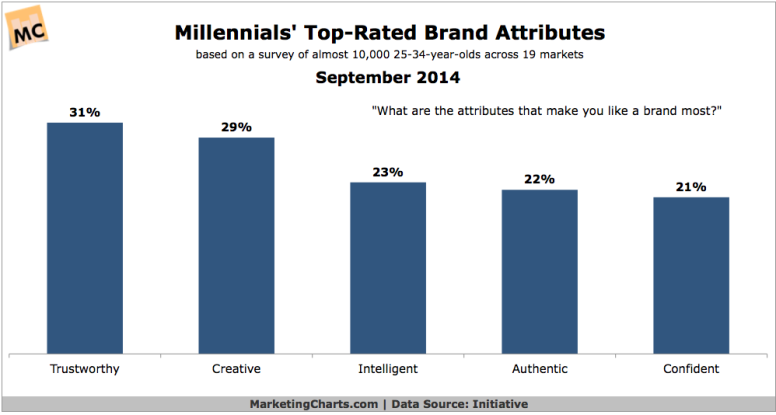 Millenial brand attributes that matter most