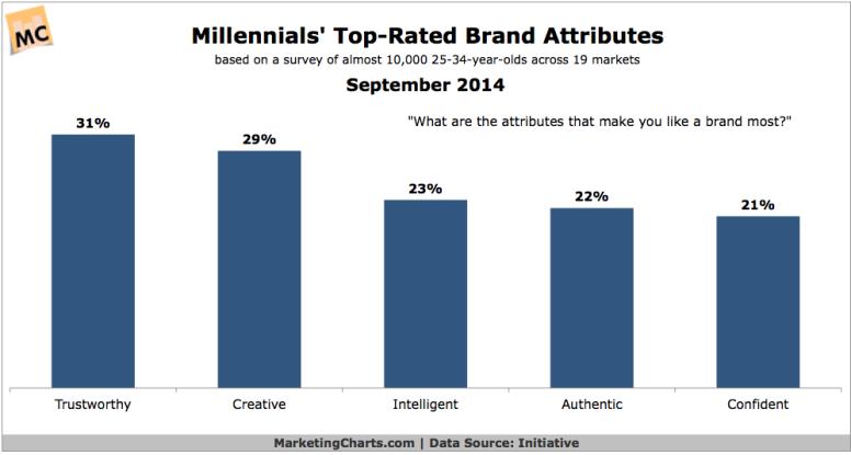 Millenial brand attributes that matter most